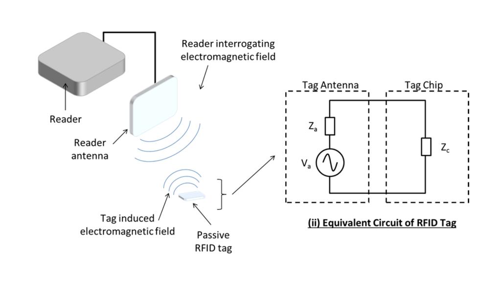 sistema_RFID