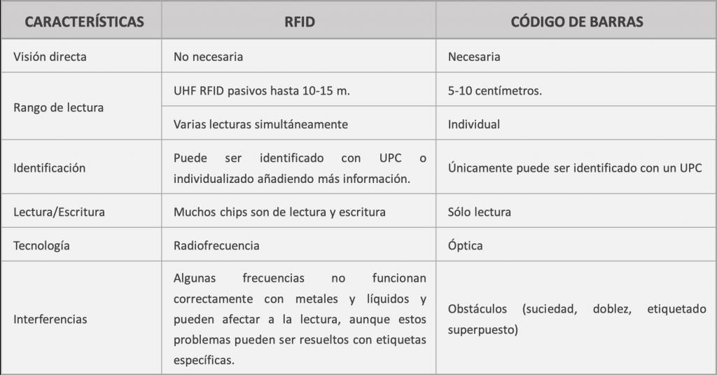 tabla RFID CB